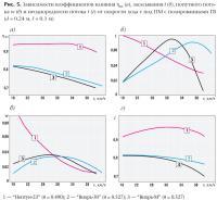 Рис. 5. Зависимости коэффициентов влияния, засасывания, попутного потока