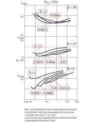 Рис. 6. График гидродинамических характеристик плоскокилеватых пластин