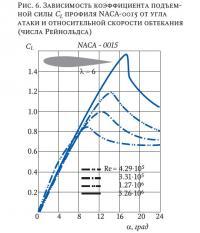 Рис. 6. Зависимость коэффициента подъемной силы CL профиля NACA-0015
