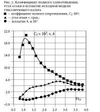 Рис. 7. Коэффициент полного сопротивления, угол атаки и всплытие модели