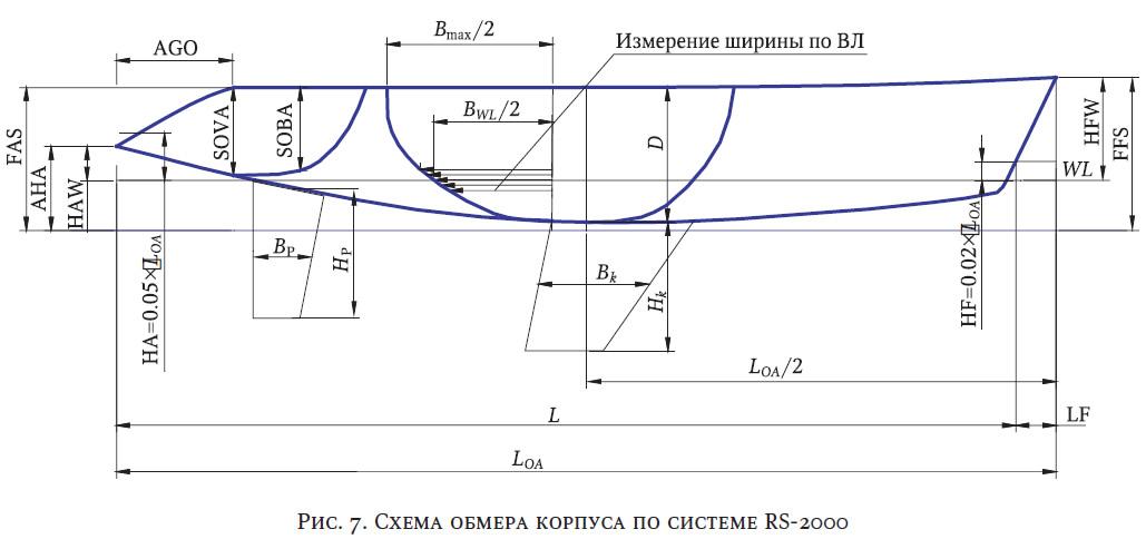 Рис. 7. Схема обмера корпуса по системе RS-2000