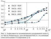 Рис. 7. Зависимость коэффициента подъемной силы CL от числа Рейнольдса