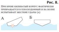 Рис. 8. При крене килеватый корпус фактически превращается в плоскодонный