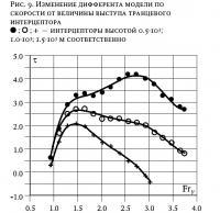 Рис. 9. Изменение дифферента модели по скорости