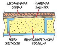 Сечение стенки надстройки: стальная обшивка