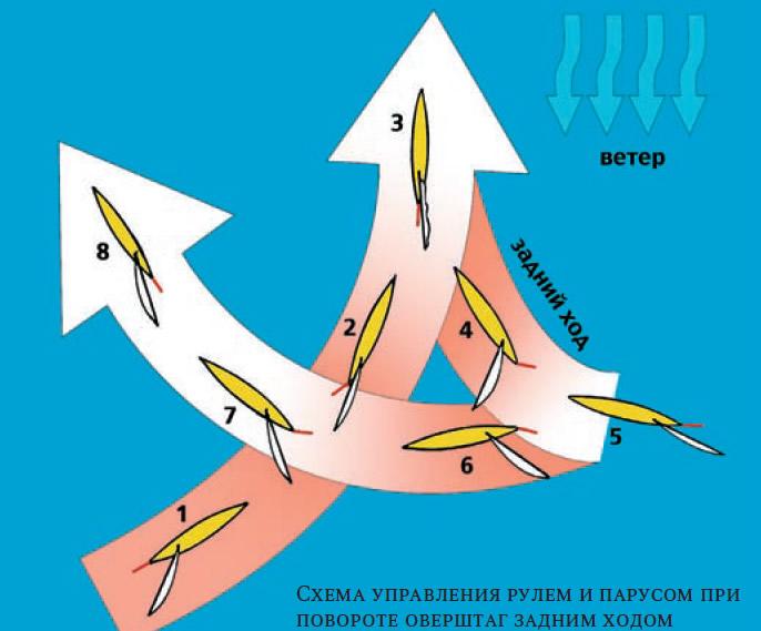 Схема управления рулем и парусом при повороте оверштаг задним ходом