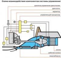 Схема взаимодействия компонентов системы управления
