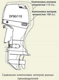 Сравнение компоновок моторов разных производителей