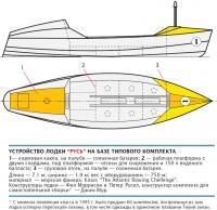 """Устройство лодки """"Русь"""" на базе типового комплекта"""