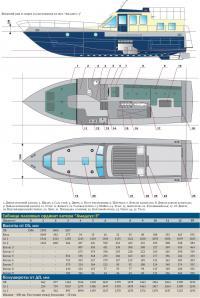 """Внешний вид и общее расположение катера """"Амадеус-3"""""""