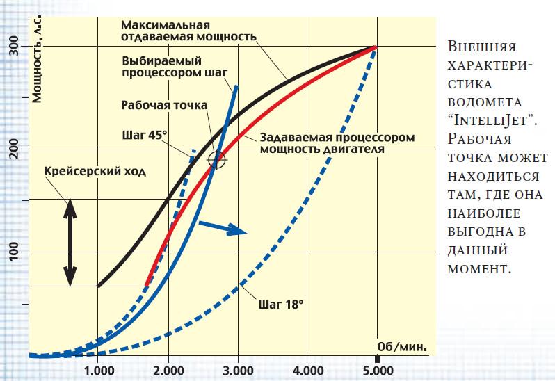 Внешняя характеристика водомета
