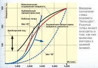 Внешняя характеристика водомета IntelliJet