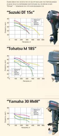 Зависимости скорости от нагрузки для лодок под различными моторами